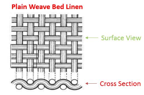 Plain weave bed linen diagram