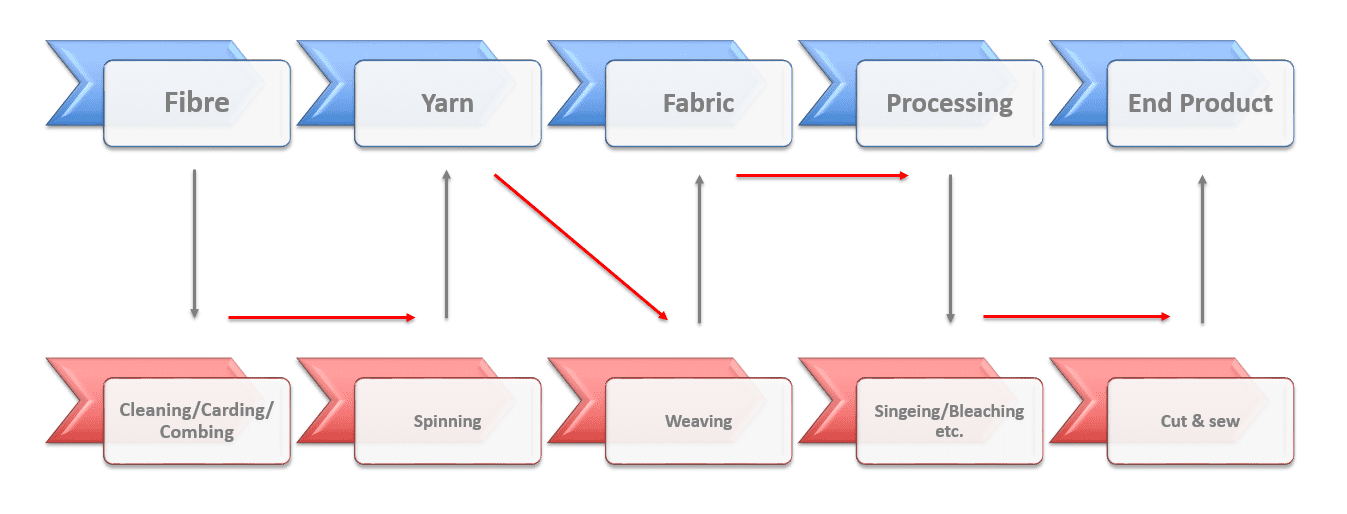 The production stages of manufacturing cotton