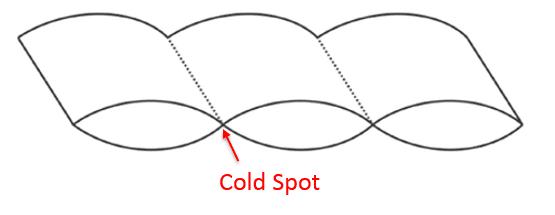 Diagram showing a cold spot in a sewn through duvet