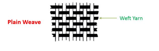 Plain weave diagram