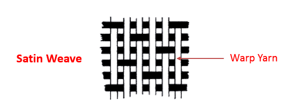 Satin weave diagram